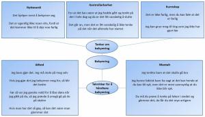 Kognitiv terapi-Metakognitiv terapi-Skjematerapi-ACT-bekymring barn-metakognisjon